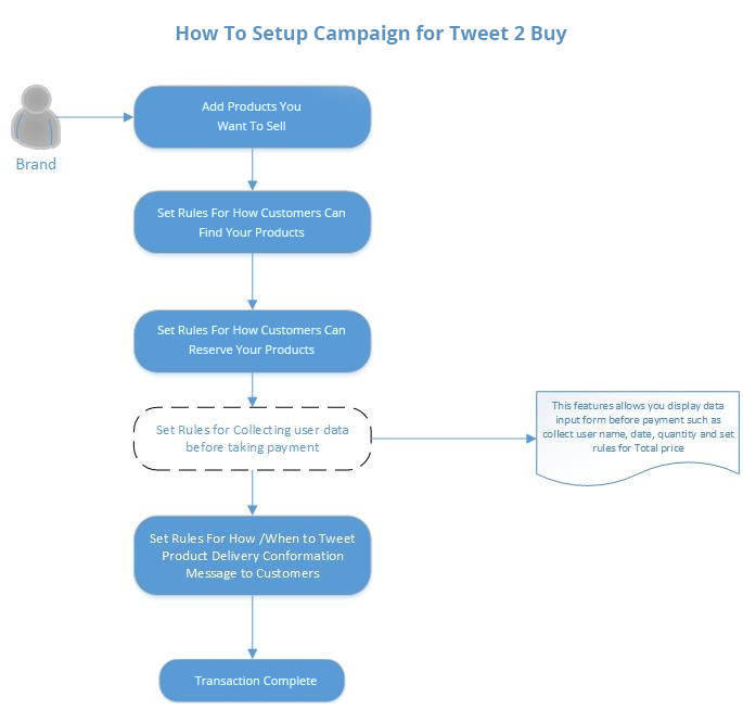 Tweet to buy campaign's how to guide